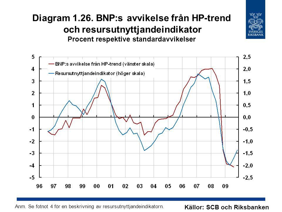 Diagram 1.26. BNP:s avvikelse från HP-trend och resursutnyttjandeindikator Procent respektive standardavvikelser Källor: SCB och Riksbanken Anm. Se fo