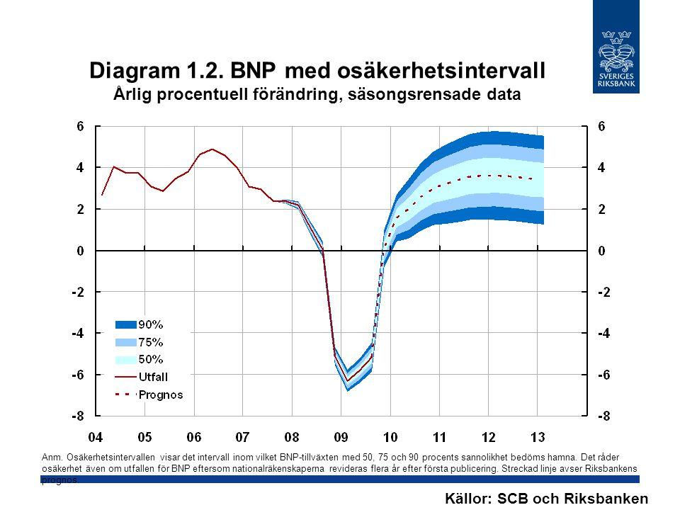 Diagram 1.2. BNP med osäkerhetsintervall Årlig procentuell förändring, säsongsrensade data Källor: SCB och Riksbanken Anm. Osäkerhetsintervallen visar