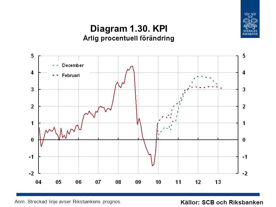 Diagram 1.30. KPI Årlig procentuell förändring Källor: SCB och Riksbanken Anm. Streckad linje avser Riksbankens prognos.