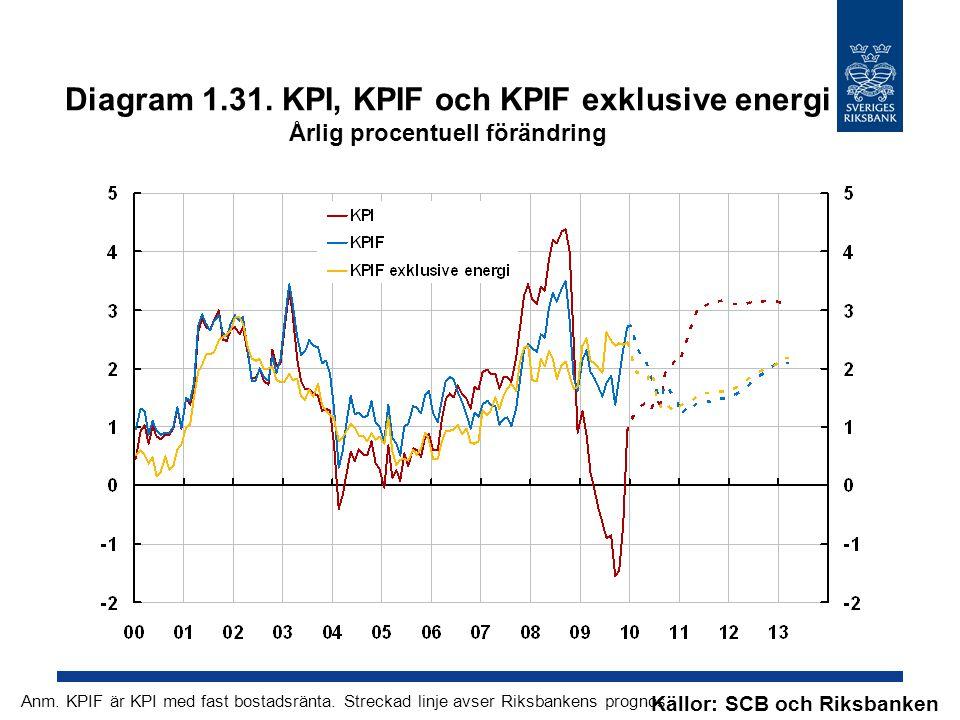 Diagram 1.31. KPI, KPIF och KPIF exklusive energi Årlig procentuell förändring Källor: SCB och Riksbanken Anm. KPIF är KPI med fast bostadsränta. Stre