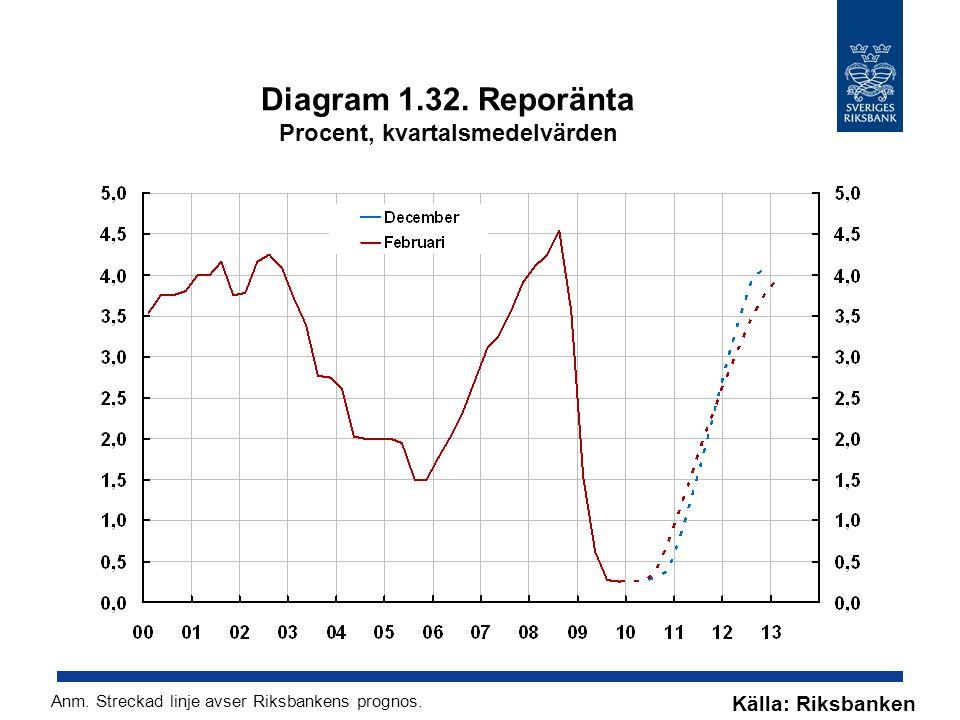 Diagram 1.32. Reporänta Procent, kvartalsmedelvärden Källa: Riksbanken Anm. Streckad linje avser Riksbankens prognos.