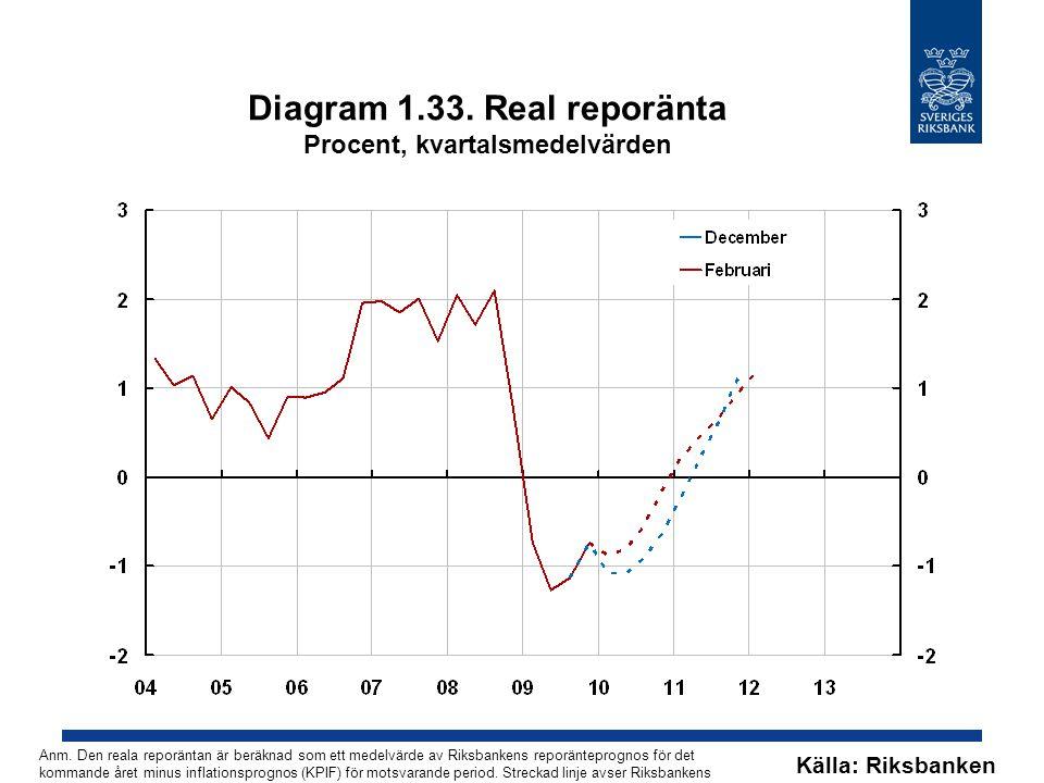 Diagram 1.33. Real reporänta Procent, kvartalsmedelvärden Källa: Riksbanken Anm. Den reala reporäntan är beräknad som ett medelvärde av Riksbankens re
