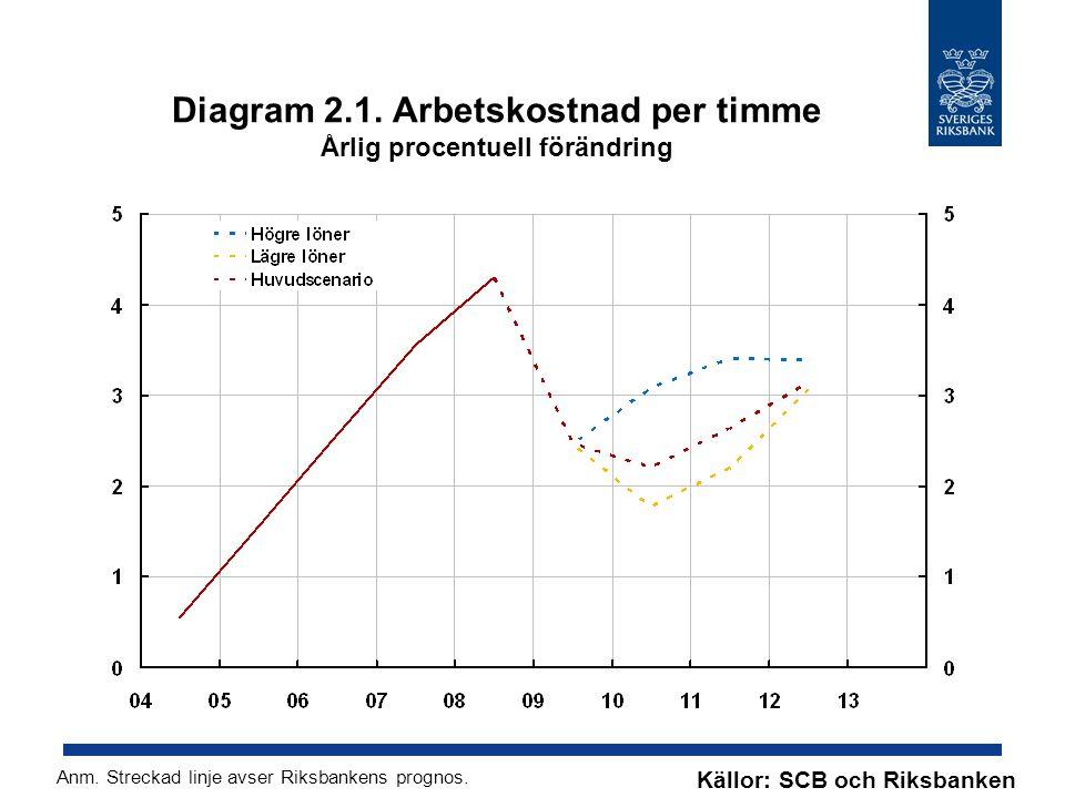 Diagram 2.1. Arbetskostnad per timme Årlig procentuell förändring Källor: SCB och Riksbanken Anm. Streckad linje avser Riksbankens prognos.