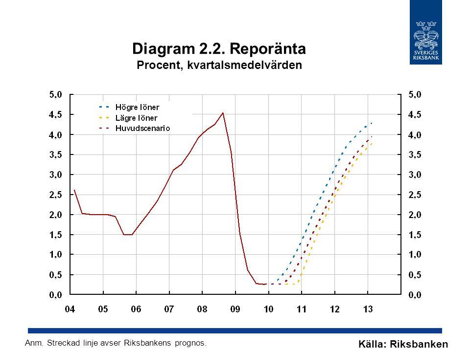 Diagram 2.2. Reporänta Procent, kvartalsmedelvärden Källa: Riksbanken Anm. Streckad linje avser Riksbankens prognos.