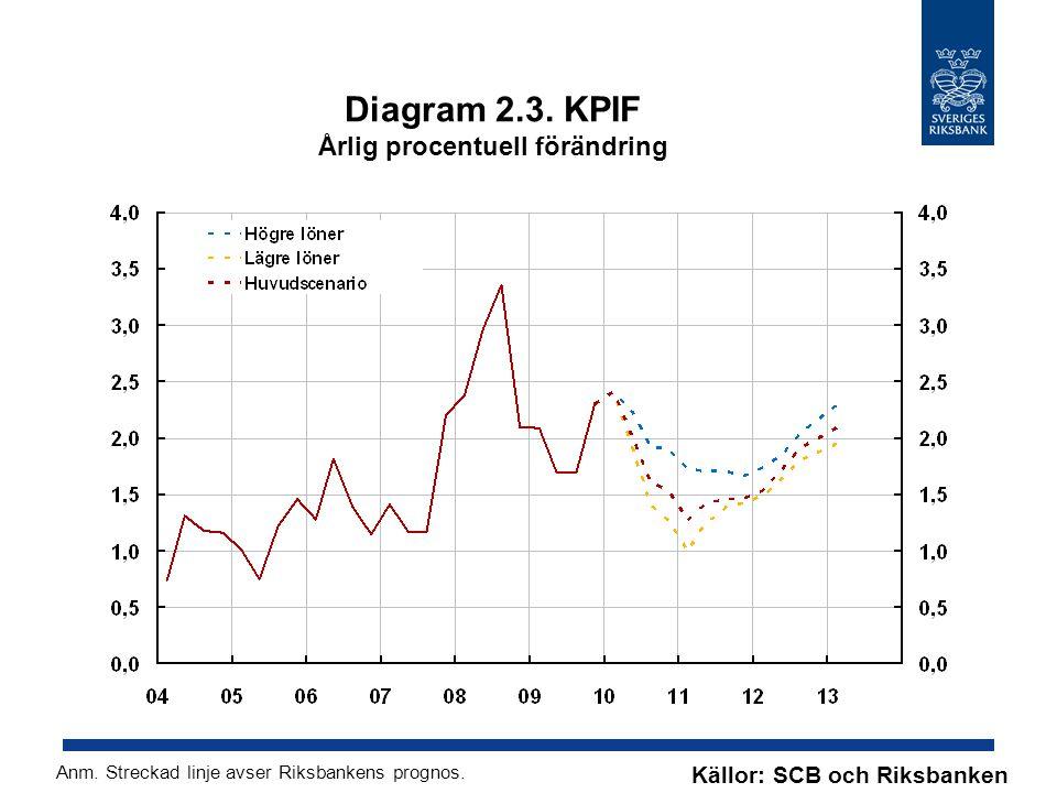 Diagram 2.3. KPIF Årlig procentuell förändring Källor: SCB och Riksbanken Anm. Streckad linje avser Riksbankens prognos.