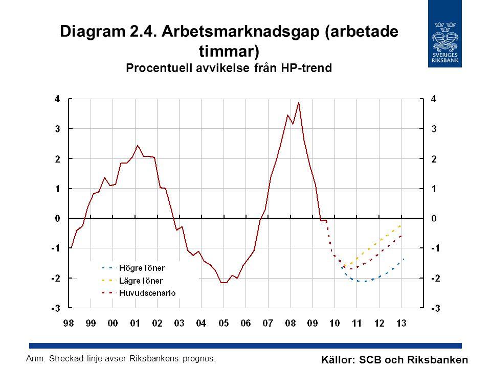 Diagram 2.4. Arbetsmarknadsgap (arbetade timmar) Procentuell avvikelse från HP-trend Källor: SCB och Riksbanken Anm. Streckad linje avser Riksbankens