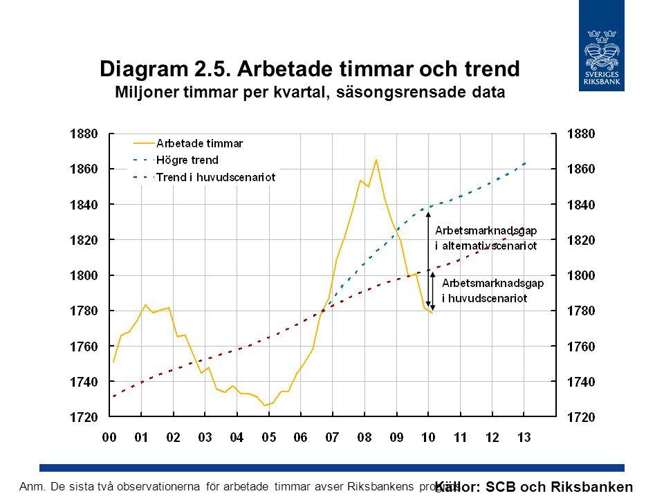 Diagram 2.5. Arbetade timmar och trend Miljoner timmar per kvartal, säsongsrensade data Källor: SCB och Riksbanken Anm. De sista två observationerna f