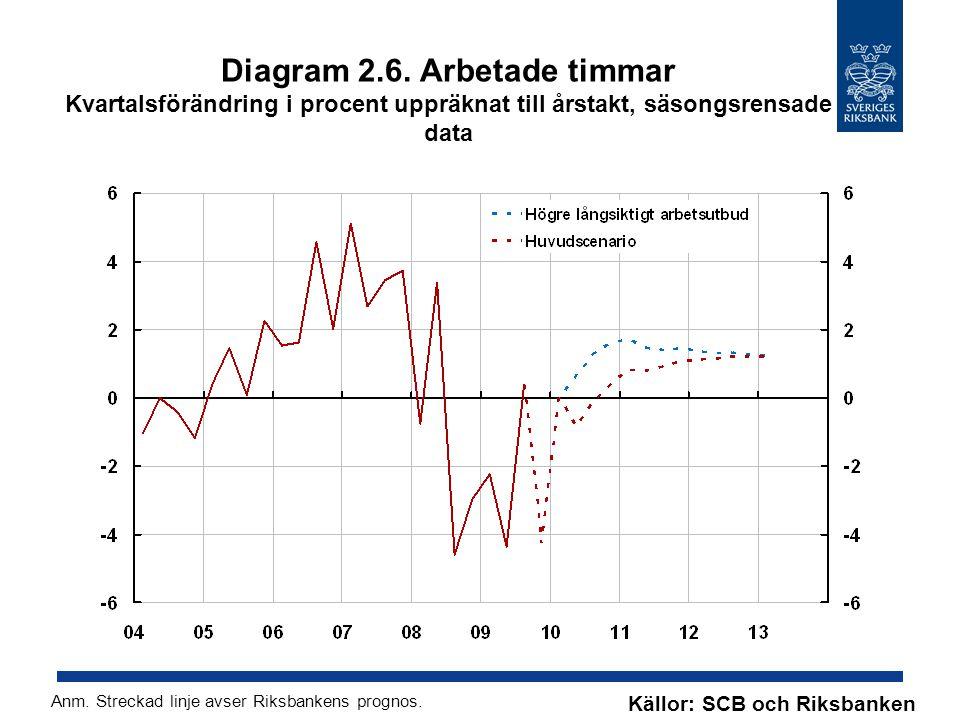 Diagram 2.6. Arbetade timmar Kvartalsförändring i procent uppräknat till årstakt, säsongsrensade data Källor: SCB och Riksbanken Anm. Streckad linje a