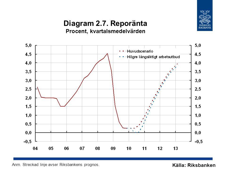 Diagram 2.7. Reporänta Procent, kvartalsmedelvärden Källa: Riksbanken Anm. Streckad linje avser Riksbankens prognos.