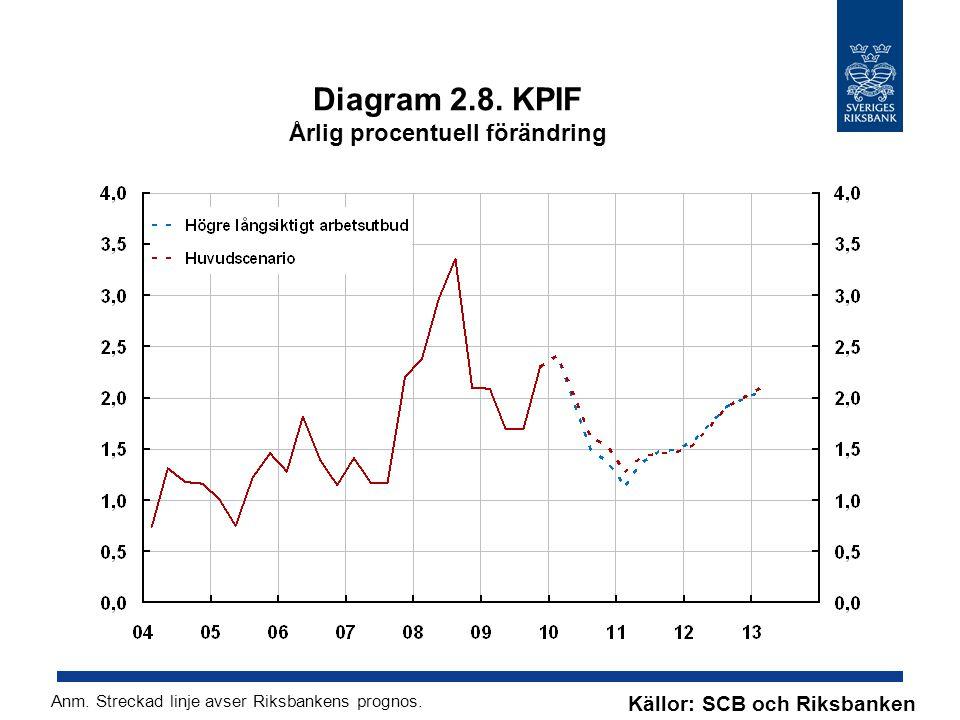Diagram 2.8. KPIF Årlig procentuell förändring Källor: SCB och Riksbanken Anm. Streckad linje avser Riksbankens prognos.