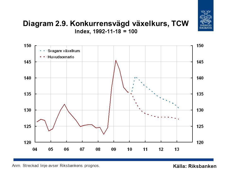 Diagram 2.9. Konkurrensvägd växelkurs, TCW Index, 1992-11-18 = 100 Källa: Riksbanken Anm. Streckad linje avser Riksbankens prognos.