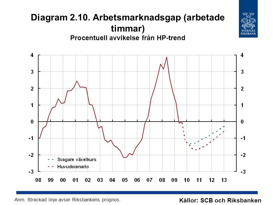 Diagram 2.10. Arbetsmarknadsgap (arbetade timmar) Procentuell avvikelse från HP-trend Källor: SCB och Riksbanken Anm. Streckad linje avser Riksbankens