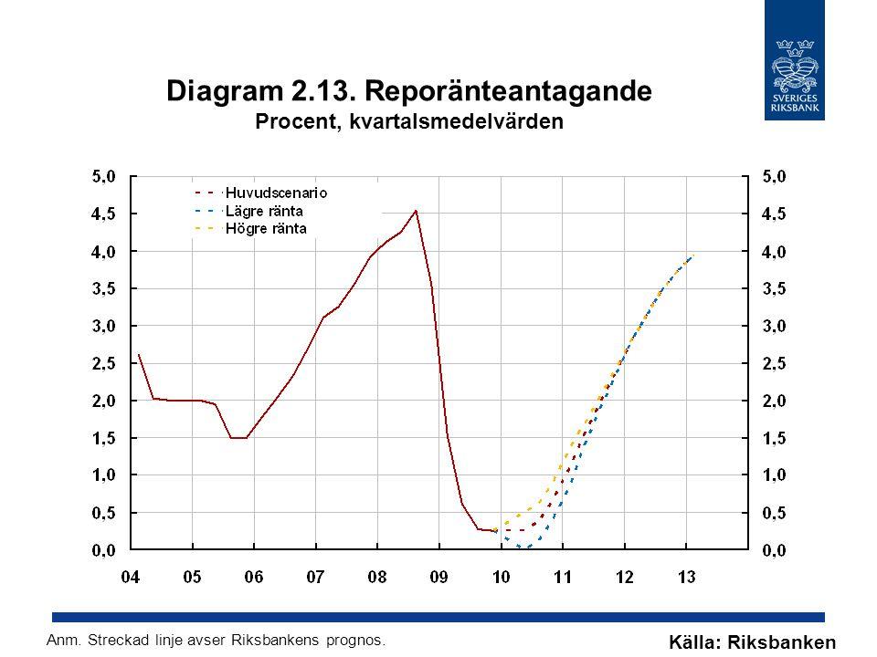 Diagram 2.13. Reporänteantagande Procent, kvartalsmedelvärden Källa: Riksbanken Anm. Streckad linje avser Riksbankens prognos.