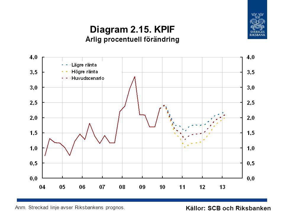Diagram 2.15. KPIF Årlig procentuell förändring Källor: SCB och Riksbanken Anm. Streckad linje avser Riksbankens prognos.