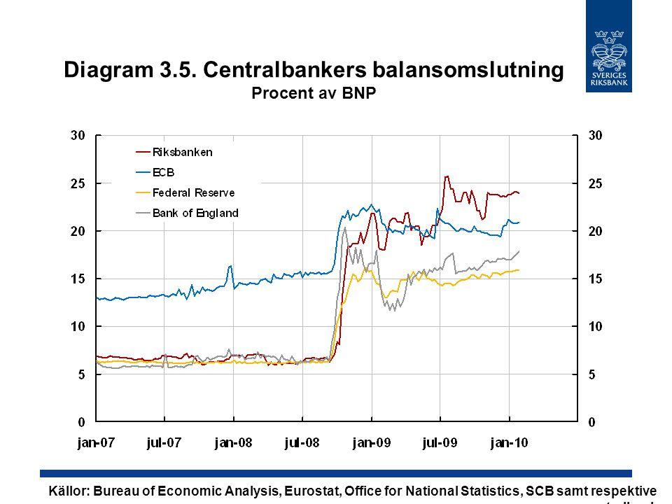 Diagram 3.5. Centralbankers balansomslutning Procent av BNP Källor: Bureau of Economic Analysis, Eurostat, Office for National Statistics, SCB samt re