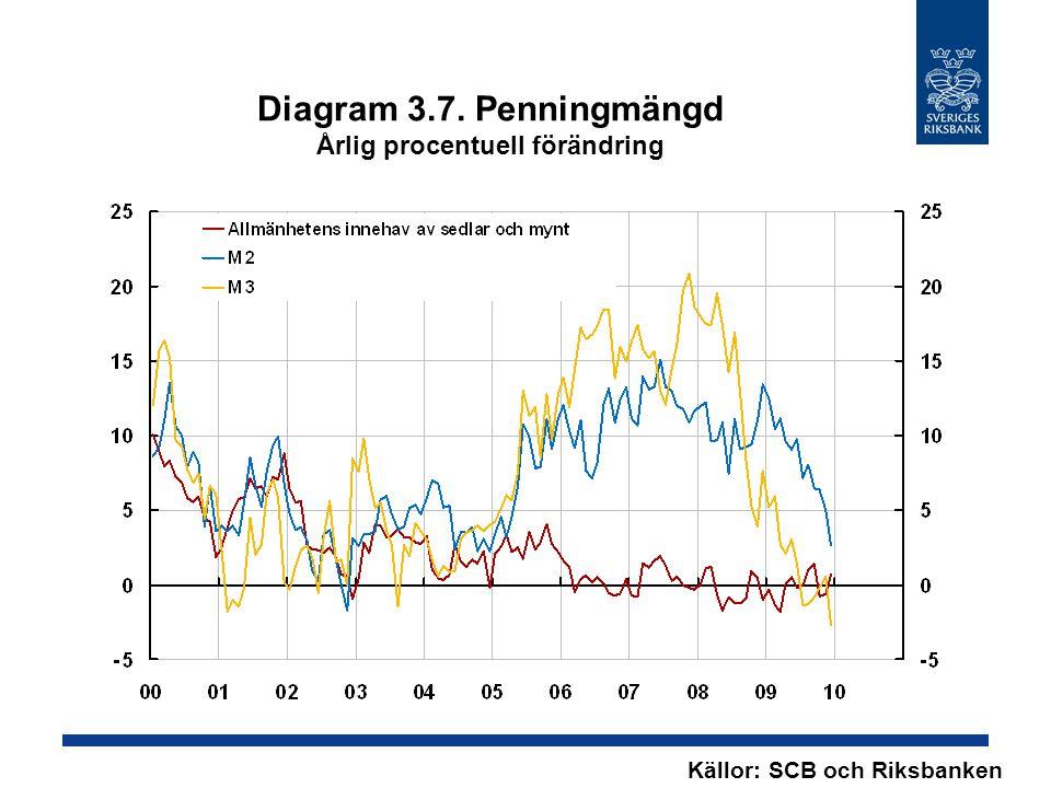 Diagram 3.7. Penningmängd Årlig procentuell förändring Källor: SCB och Riksbanken