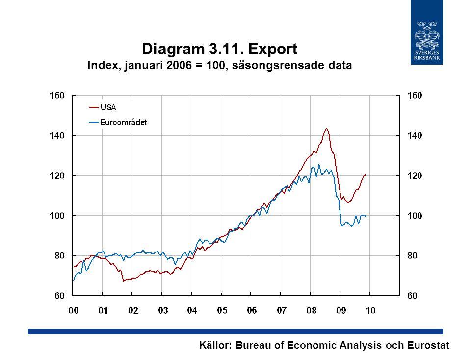 Diagram 3.11. Export Index, januari 2006 = 100, säsongsrensade data Källor: Bureau of Economic Analysis och Eurostat