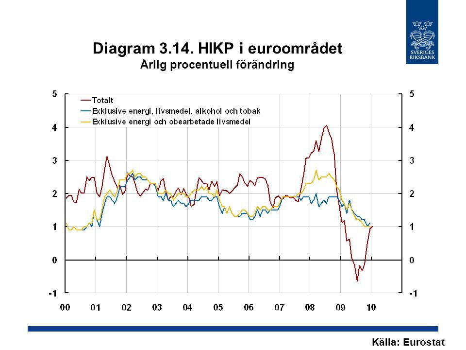 Diagram 3.14. HIKP i euroområdet Årlig procentuell förändring Källa: Eurostat