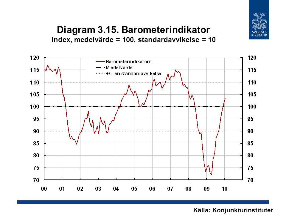 Diagram 3.15. Barometerindikator Index, medelvärde = 100, standardavvikelse = 10 Källa: Konjunkturinstitutet