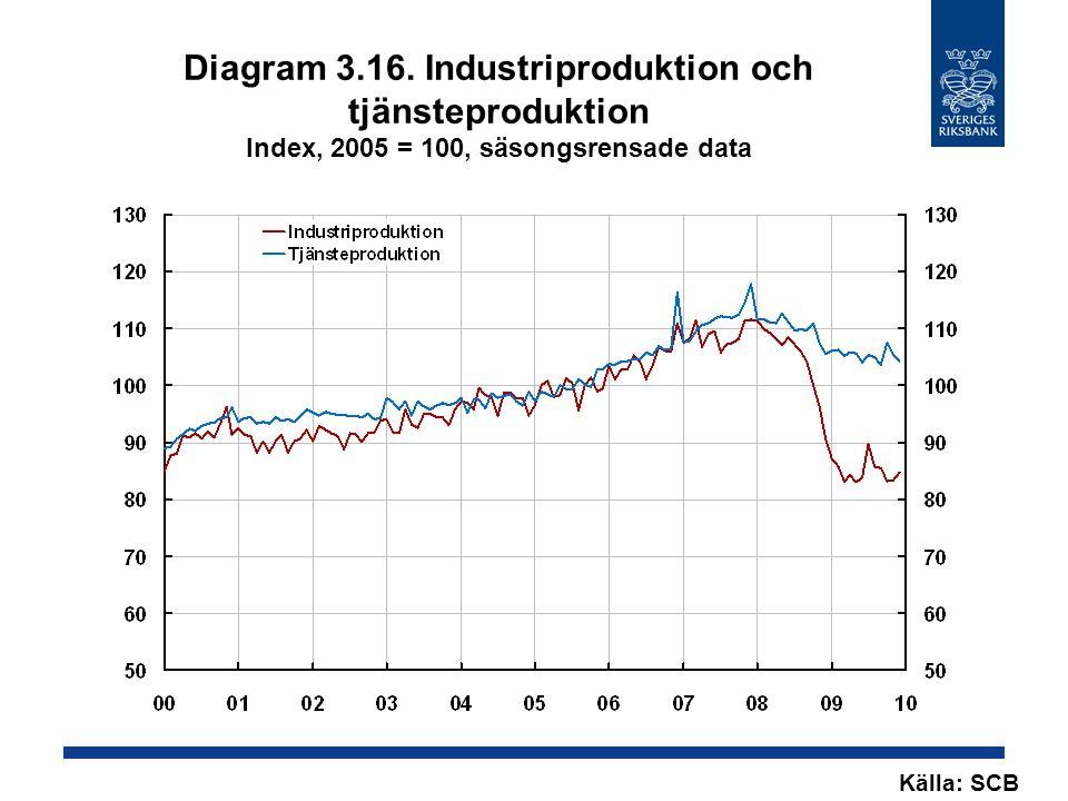 Diagram 3.16. Industriproduktion och tjänsteproduktion Index, 2005 = 100, säsongsrensade data Källa: SCB