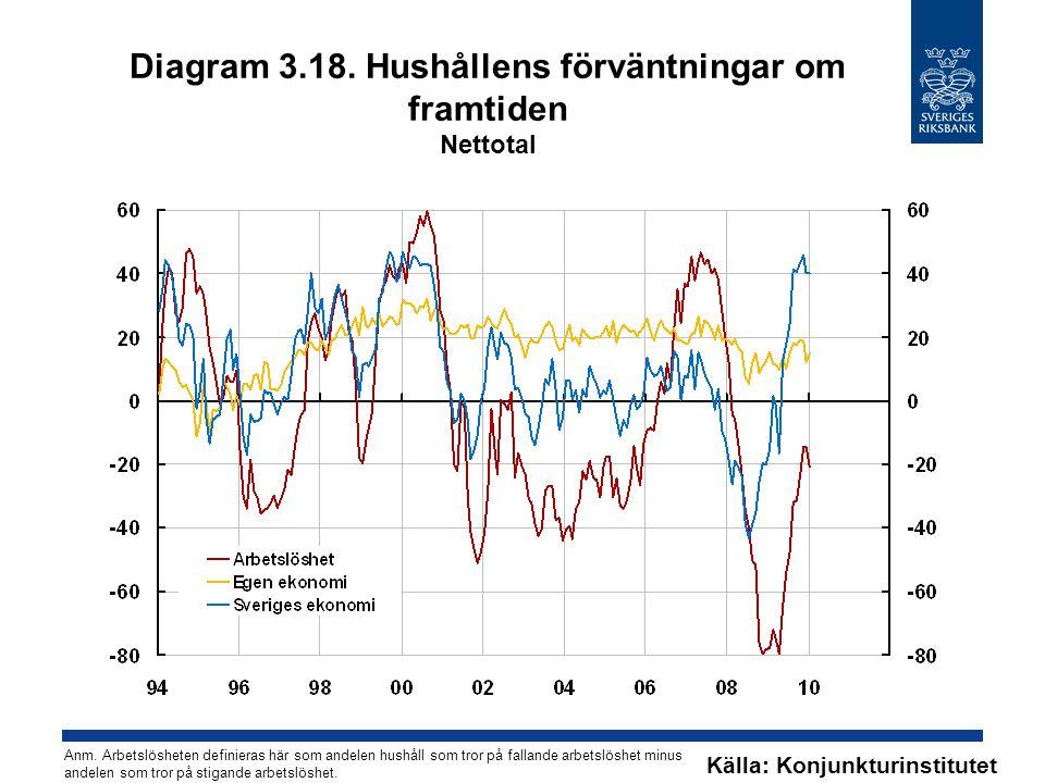 Diagram 3.18. Hushållens förväntningar om framtiden Nettotal Källa: Konjunkturinstitutet Anm. Arbetslösheten definieras här som andelen hushåll som tr