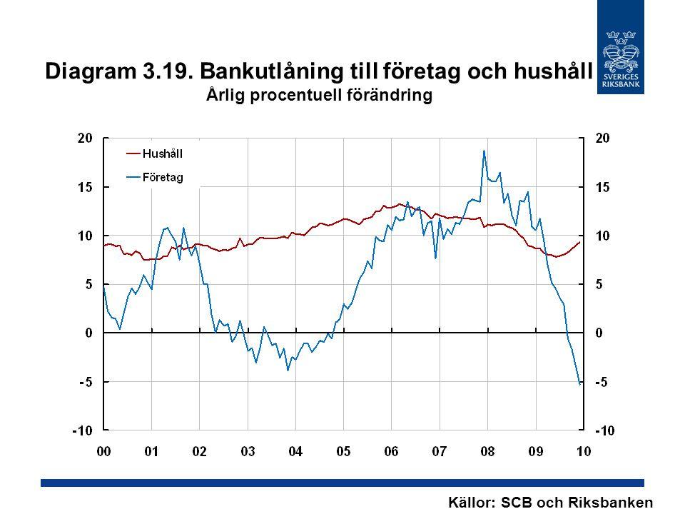 Diagram 3.19. Bankutlåning till företag och hushåll Årlig procentuell förändring Källor: SCB och Riksbanken