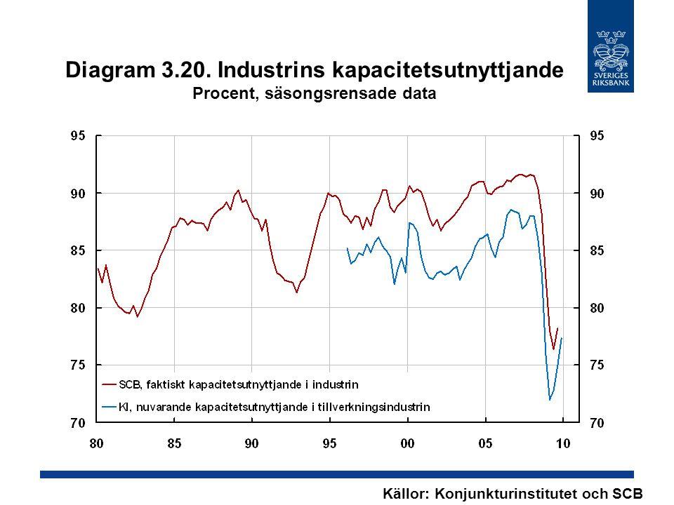 Diagram 3.20. Industrins kapacitetsutnyttjande Procent, säsongsrensade data Källor: Konjunkturinstitutet och SCB