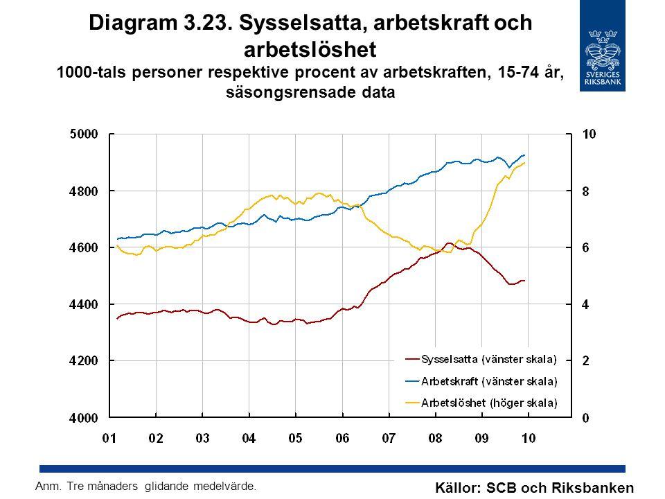 Diagram 3.23. Sysselsatta, arbetskraft och arbetslöshet 1000-tals personer respektive procent av arbetskraften, 15-74 år, säsongsrensade data Källor: