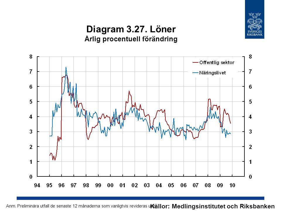 Diagram 3.27. Löner Årlig procentuell förändring Källor: Medlingsinstitutet och Riksbanken Anm. Preliminära utfall de senaste 12 månaderna som vanligt