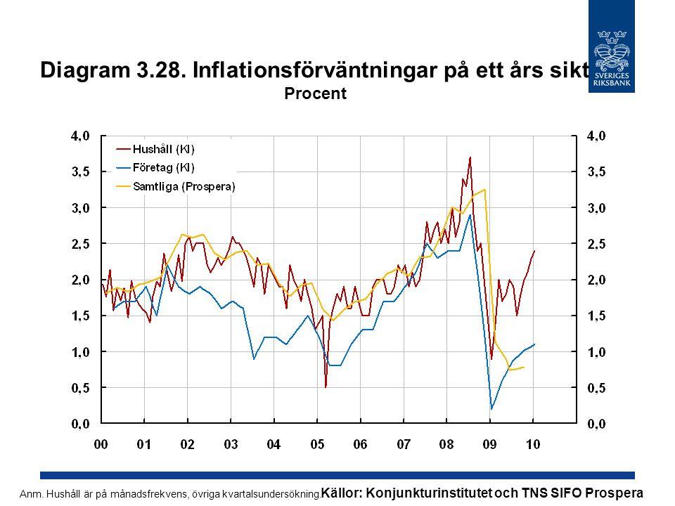 Diagram 3.28. Inflationsförväntningar på ett års sikt Procent Källor: Konjunkturinstitutet och TNS SIFO Prospera Anm. Hushåll är på månadsfrekvens, öv
