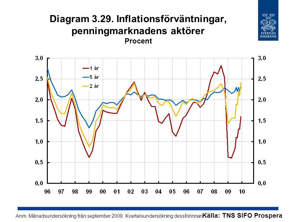Diagram 3.29. Inflationsförväntningar, penningmarknadens aktörer Procent Källa: TNS SIFO Prospera Anm. Månadsundersökning från september 2009. Kvartal