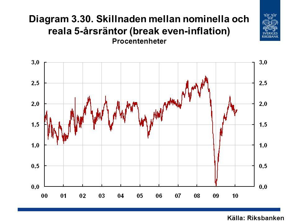 Diagram 3.30. Skillnaden mellan nominella och reala 5-årsräntor (break even-inflation) Procentenheter Källa: Riksbanken