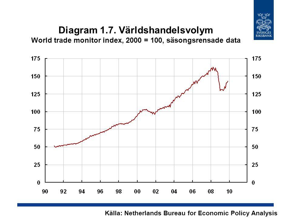 Diagram 1.7. Världshandelsvolym World trade monitor index, 2000 = 100, säsongsrensade data Källa: Netherlands Bureau for Economic Policy Analysis
