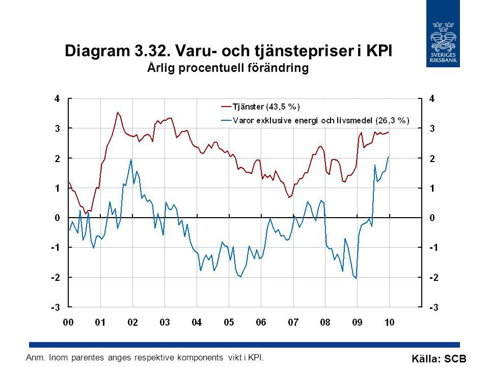 Diagram 3.32. Varu- och tjänstepriser i KPI Årlig procentuell förändring Källa: SCB Anm. Inom parentes anges respektive komponents vikt i KPI.