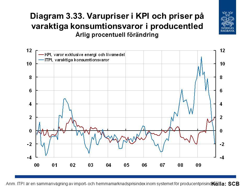 Diagram 3.33. Varupriser i KPI och priser på varaktiga konsumtionsvaror i producentled Årlig procentuell förändring Källa: SCB Anm. ITPI är en sammanv