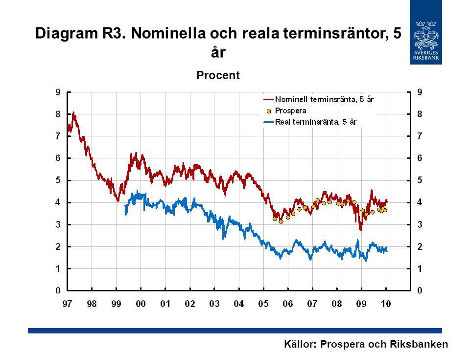 Källor: Prospera och Riksbanken Diagram R3. Nominella och reala terminsräntor, 5 år Procent