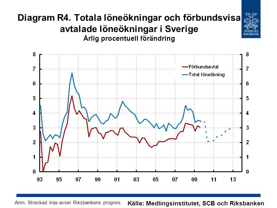 Diagram R4. Totala löneökningar och förbundsvisa avtalade löneökningar i Sverige Årlig procentuell förändring Källa: Medlingsinstitutet, SCB och Riksb