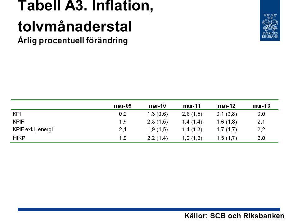 Tabell A3. Inflation, tolvmånaderstal Årlig procentuell förändring Källor: SCB och Riksbanken