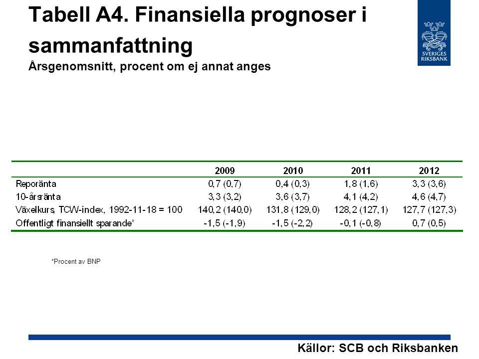 Tabell A4. Finansiella prognoser i sammanfattning Årsgenomsnitt, procent om ej annat anges *Procent av BNP Källor: SCB och Riksbanken