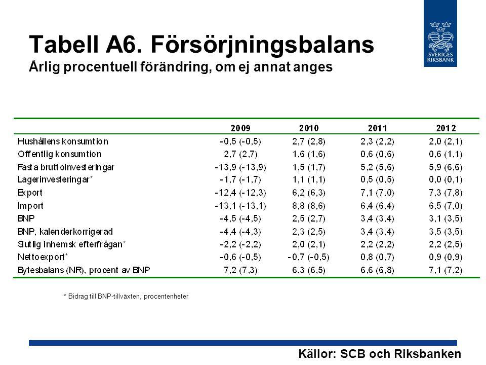 Tabell A6. Försörjningsbalans Årlig procentuell förändring, om ej annat anges * Bidrag till BNP-tillväxten, procentenheter Källor: SCB och Riksbanken