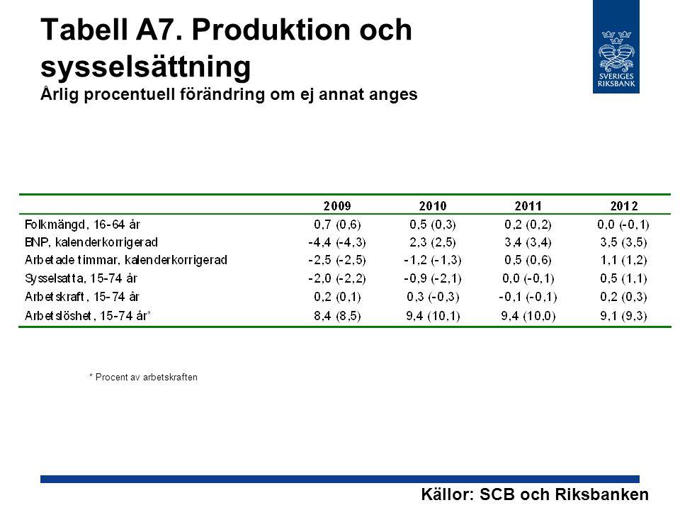 Tabell A7. Produktion och sysselsättning Årlig procentuell förändring om ej annat anges * Procent av arbetskraften Källor: SCB och Riksbanken
