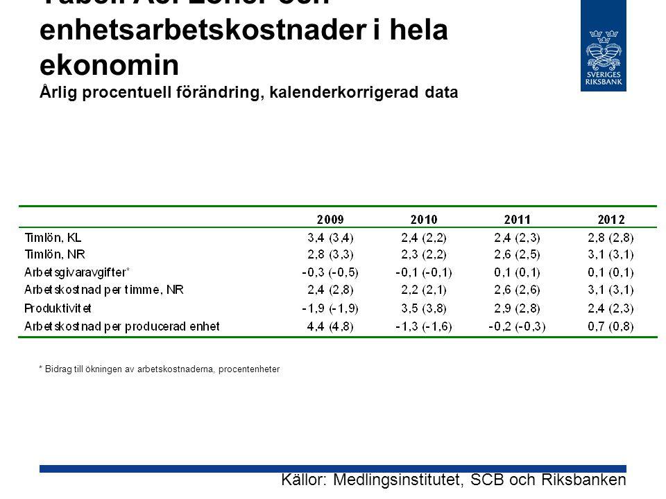 Tabell A8. Löner och enhetsarbetskostnader i hela ekonomin Årlig procentuell förändring, kalenderkorrigerad data * Bidrag till ökningen av arbetskostn
