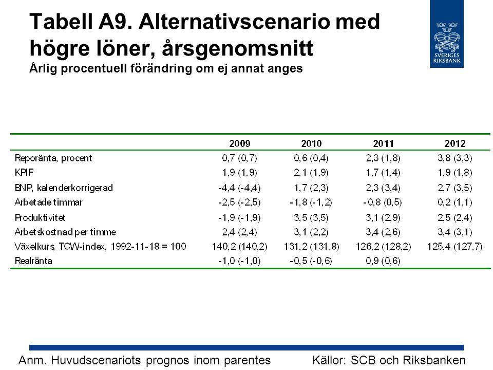 Tabell A9. Alternativscenario med högre löner, årsgenomsnitt Årlig procentuell förändring om ej annat anges Källor: SCB och RiksbankenAnm. Huvudscenar