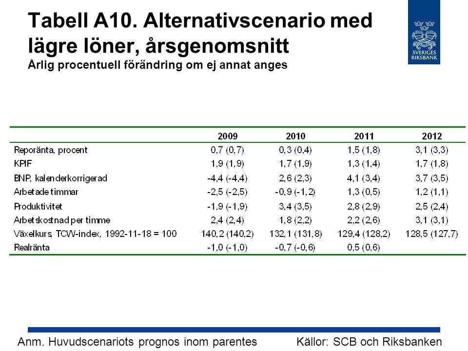 Tabell A10. Alternativscenario med lägre löner, årsgenomsnitt Årlig procentuell förändring om ej annat anges Källor: SCB och RiksbankenAnm. Huvudscena