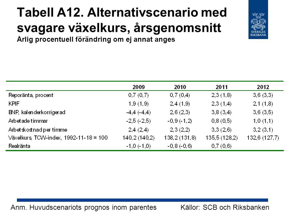 Tabell A12. Alternativscenario med svagare växelkurs, årsgenomsnitt Årlig procentuell förändring om ej annat anges Källor: SCB och RiksbankenAnm. Huvu