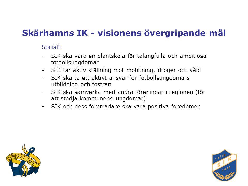 Skärhamns IK - visionens övergripande mål Socialt -SIK ska vara en plantskola för talangfulla och ambitiösa fotbollsungdomar -SIK tar aktiv ställning mot mobbning, droger och våld -SIK ska ta ett aktivt ansvar för fotbollsungdomars utbildning och fostran -SIK ska samverka med andra föreningar i regionen (för att stödja kommunens ungdomar) -SIK och dess företrädare ska vara positiva föredömen