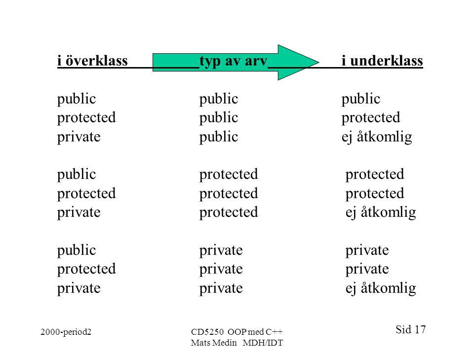 Sid 17 2000-period2CD5250 OOP med C++ Mats Medin MDH/IDT i överklasstyp av arvi underklass publicpublicpublic protected public protected privatepublic