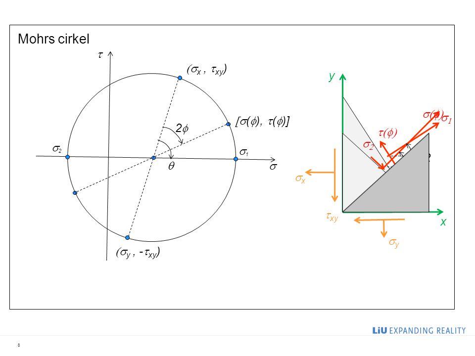 Mohrs cirkel 8    x,  xy )  y, -  xy )  (  ),  (  )] x y xx yy  xy 22   /2    11 22  