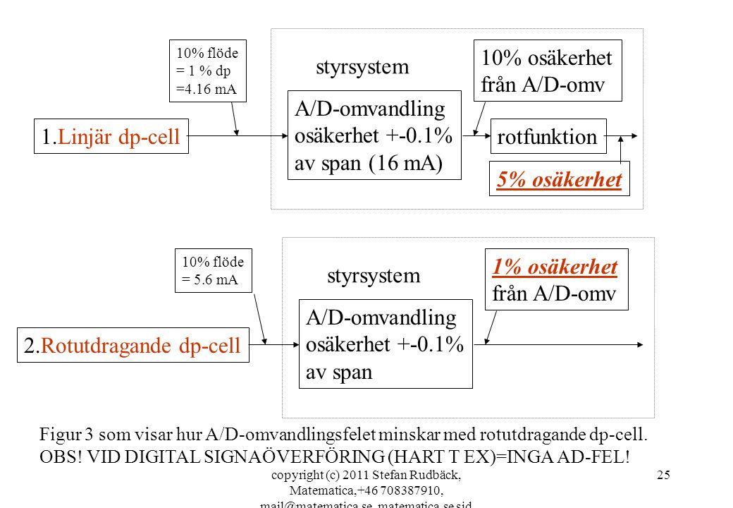 copyright (c) 2011 Stefan Rudbäck, Matematica,+46 708387910, mail@matematica.se, matematica.se sid 25 1.Linjär dp-cell A/D-omvandling osäkerhet +-0.1% av span (16 mA) rotfunktion styrsystem 10% flöde = 1 % dp =4.16 mA 10% osäkerhet från A/D-omv 5% osäkerhet 2.Rotutdragande dp-cell A/D-omvandling osäkerhet +-0.1% av span styrsystem 10% flöde = 5.6 mA 1% osäkerhet från A/D-omv Figur 3 som visar hur A/D-omvandlingsfelet minskar med rotutdragande dp-cell.