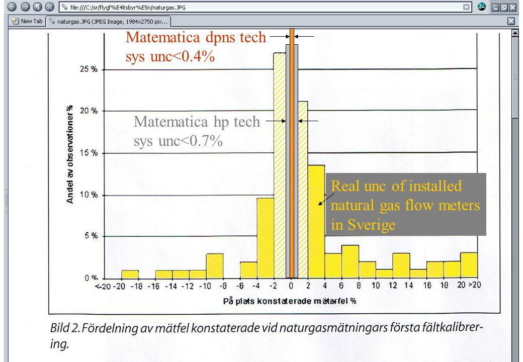 copyright (c) 2011 Stefan Rudbäck, Matematica,+46 708387910, mail@matematica.se, matematica.se sid 5 Matematica dpns tech sys unc<0.4% Matematica hp tech sys unc<0.7% Real unc of installed natural gas flow meters in Sverige